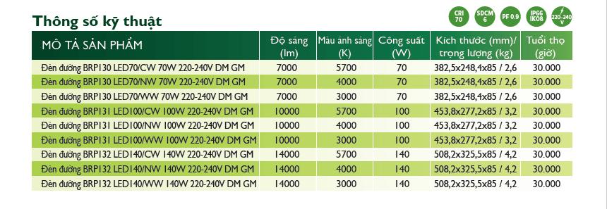 Đèn đường LED Philips Smartlight BRP132 140W
